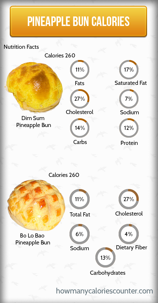 Calories in Pineapple Bun