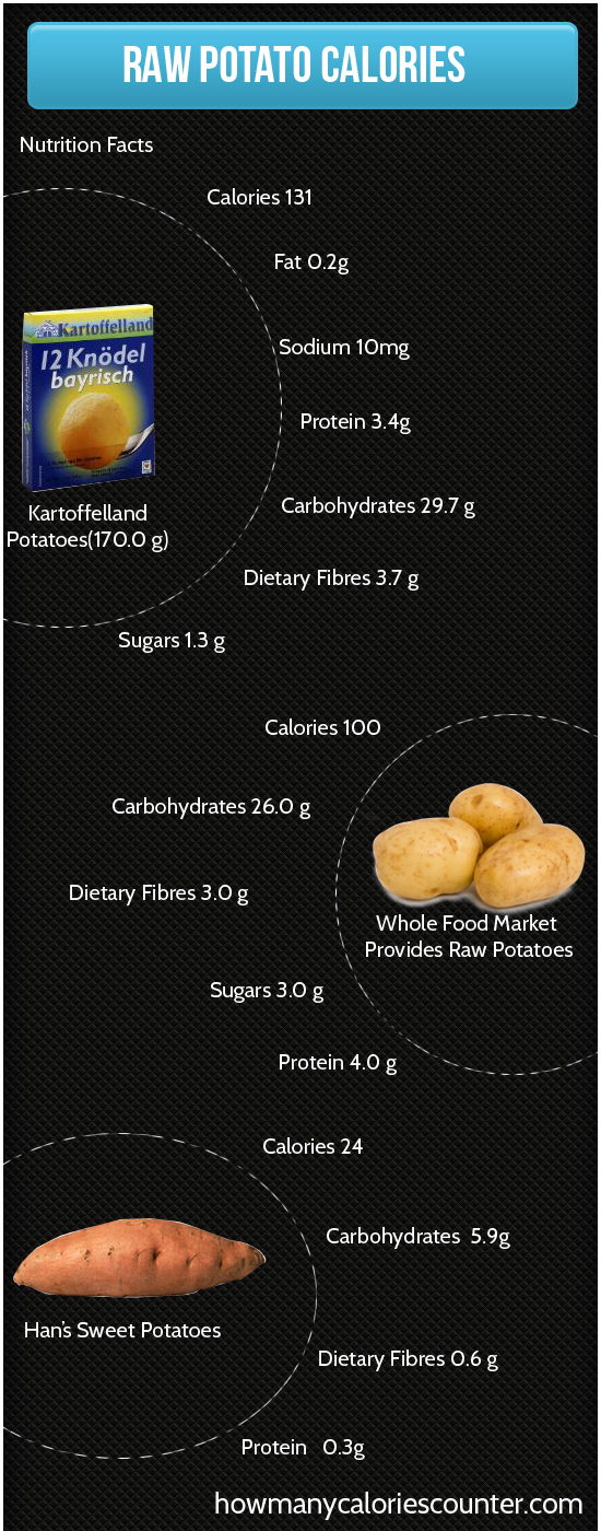 Calories in Raw Potato