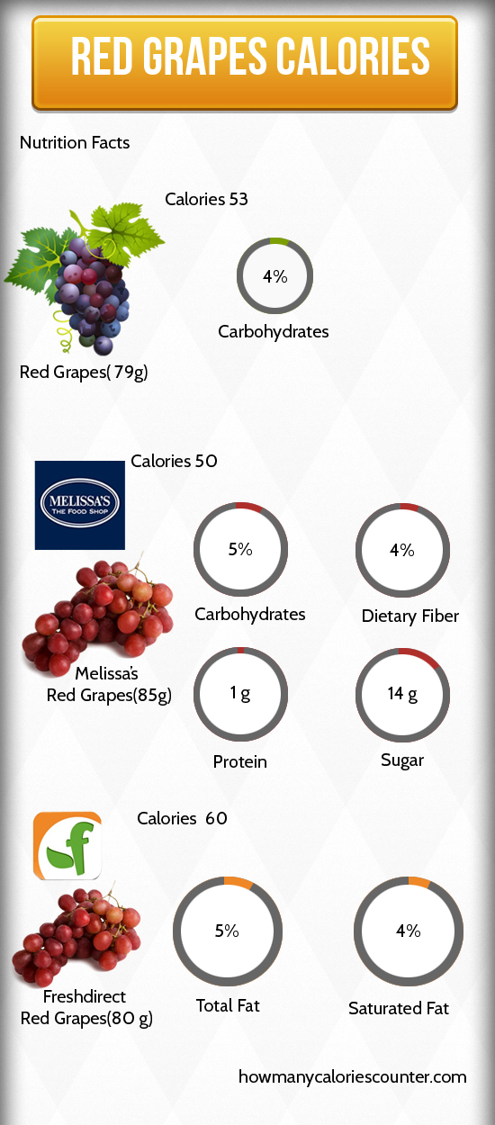 Calories in Red Grapes
