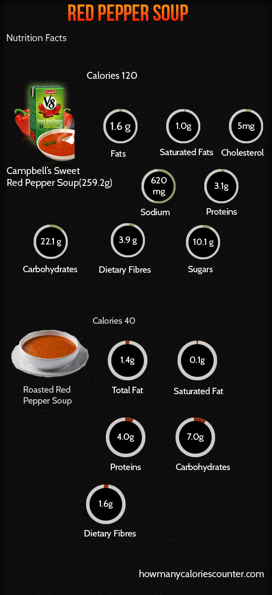 Calories in Red Pepper Soup