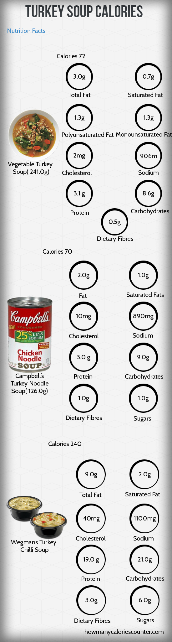 Calories in Turkey Soup