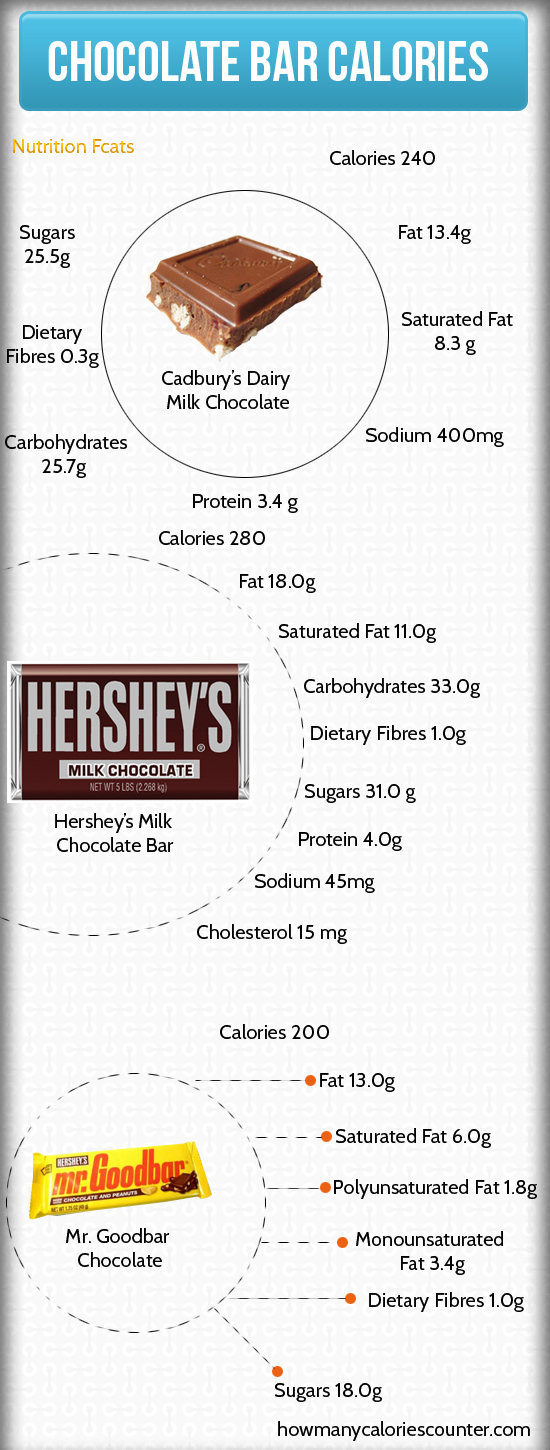 Calories in a Chocolate Bar