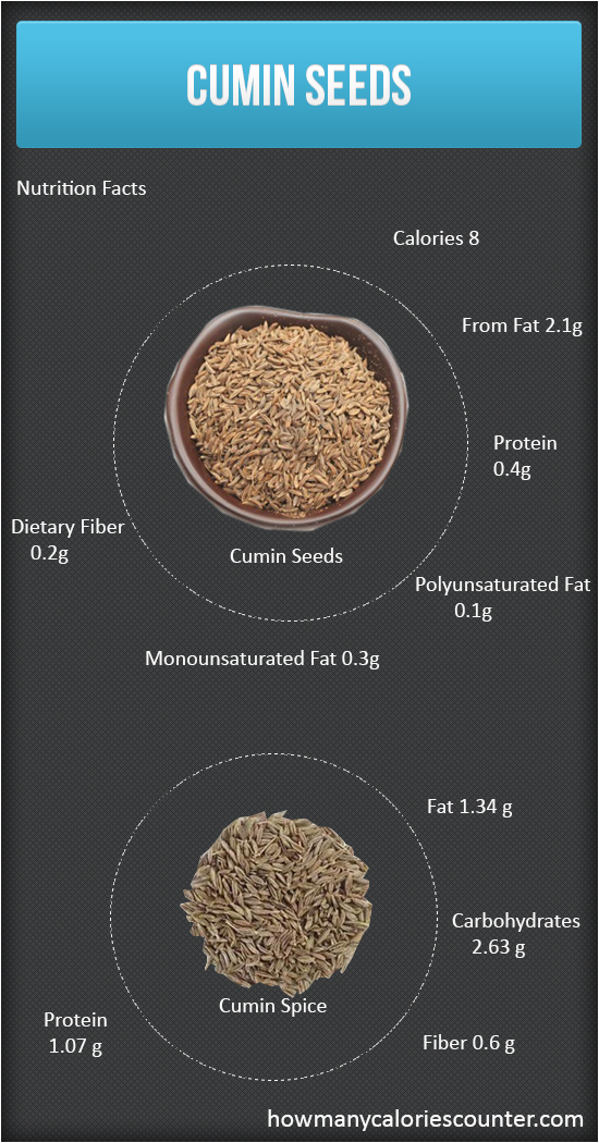 Calories in Cumin Seeds
