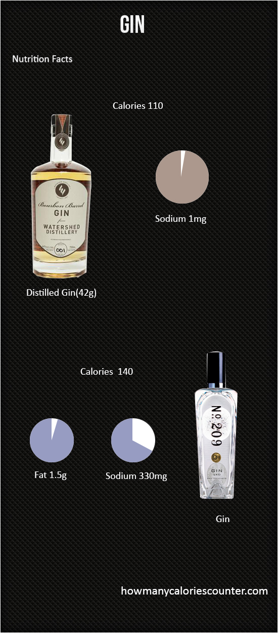 Calories in Gin