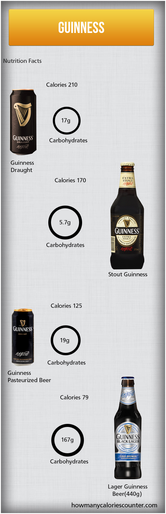 Calories in Guinness