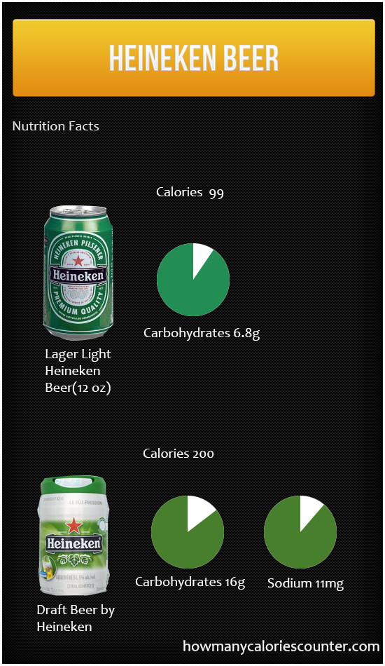 Calories in Heineken Beer