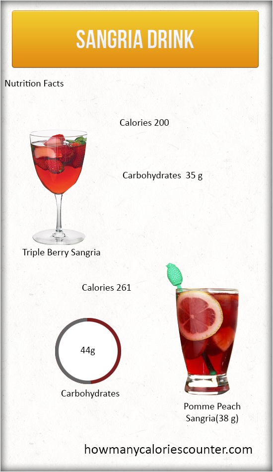 Calories in Sangria Drink