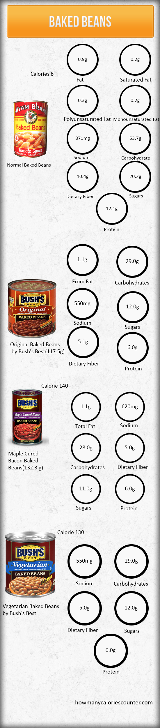 Calories in a Baked Beans