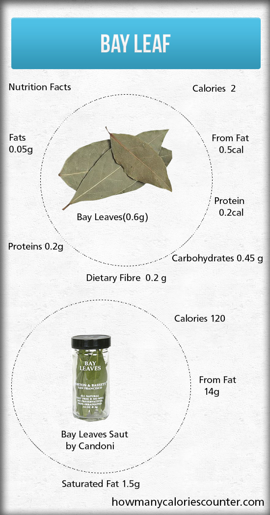 Calories in a Bay Leaf
