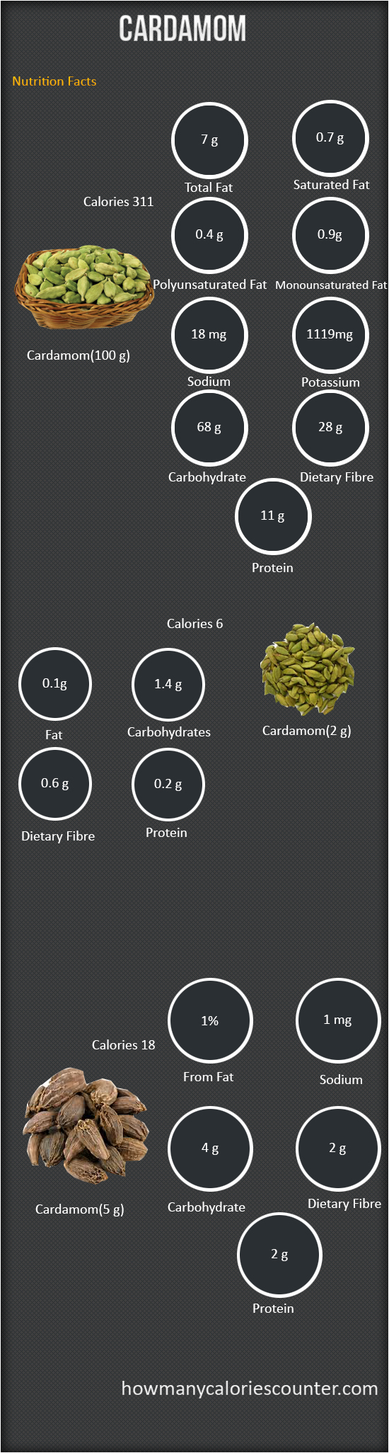 Calories in a Cardamom