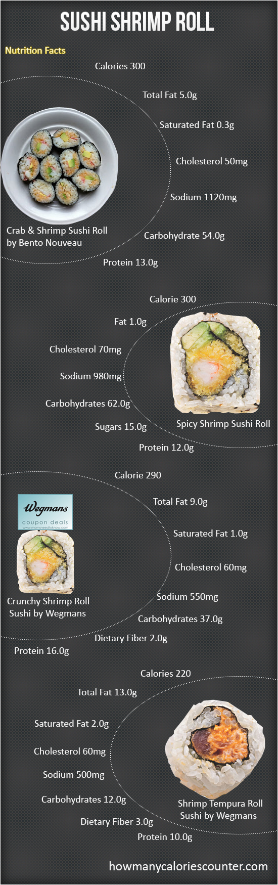 Calories in a Sushi Shrimp Roll