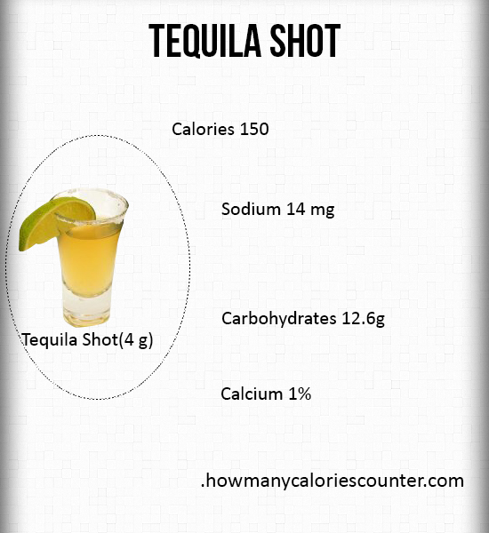 Calories in a Tequila Shot