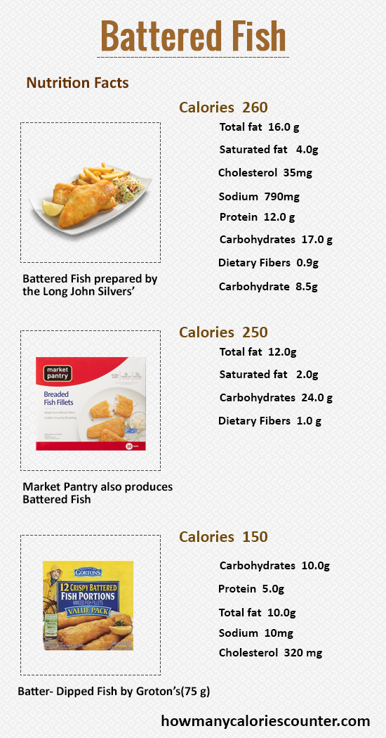 How Many Calories in Battered Fish