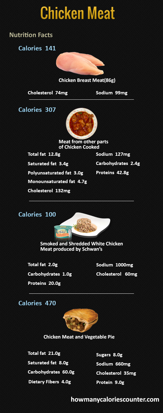 How Many Calories in Chicken Meat
