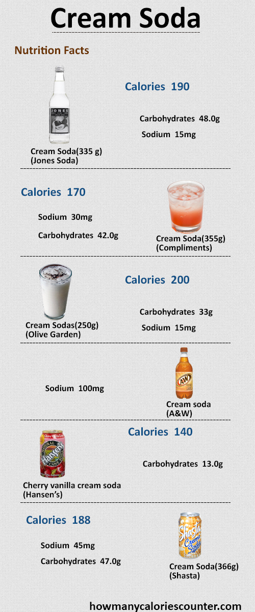 How Many Calories in Cream Soda