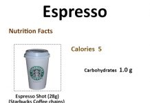 How Many Calories in an Espresso