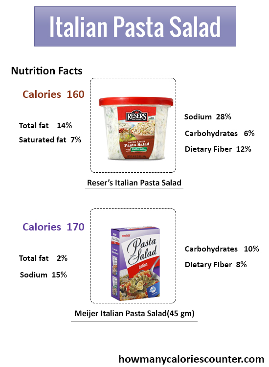 How Many Calories in Italian Pasta Salad