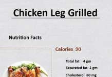 How Many Calories in a Chicken Leg Grilled