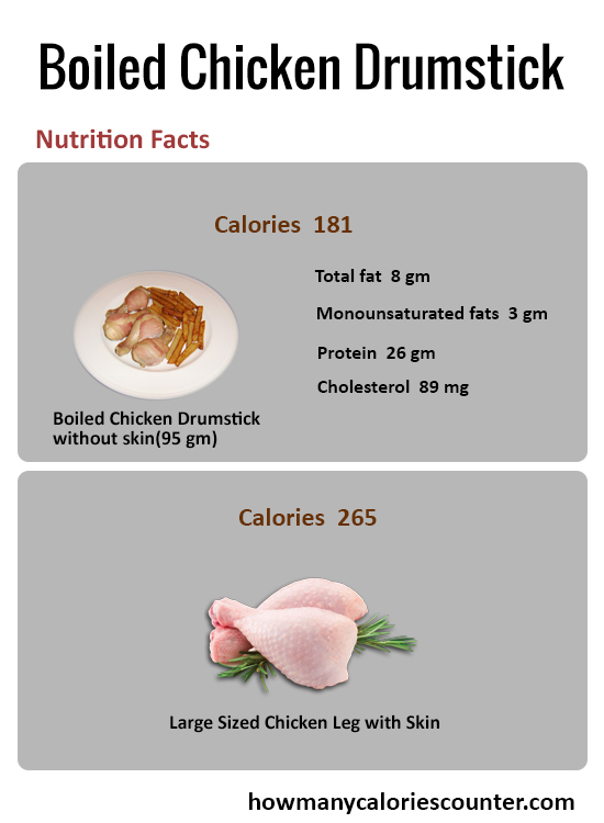 How Many Calories in Boiled Chicken Drumstick