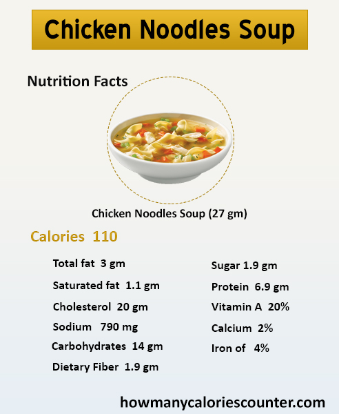 How Many Calories in Chicken Noodles Soup