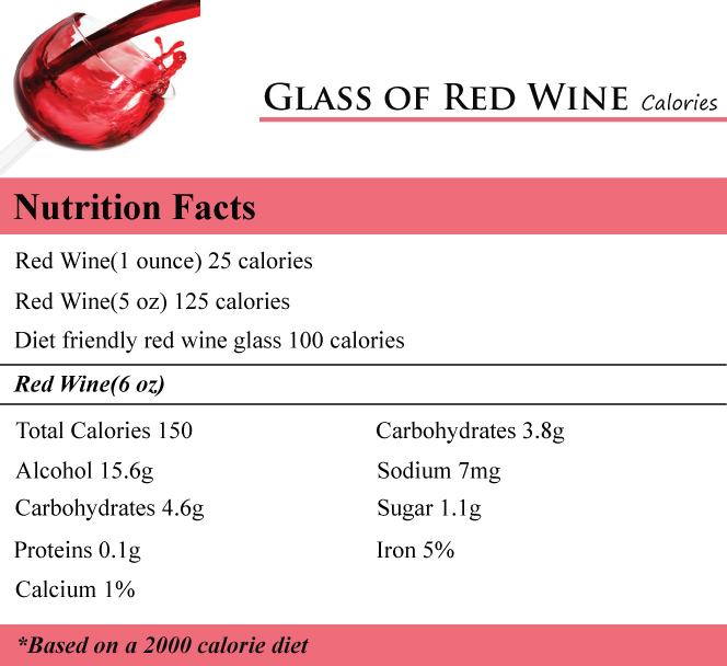 Glass of Red Wine Calories