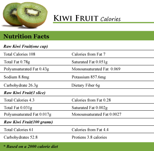 How Many Calories In Kiwi Fruit