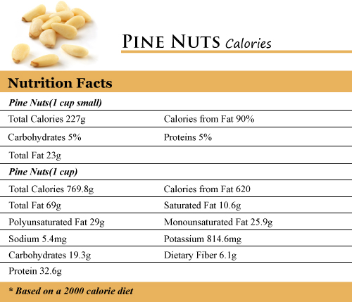 Pine Nuts Calories
