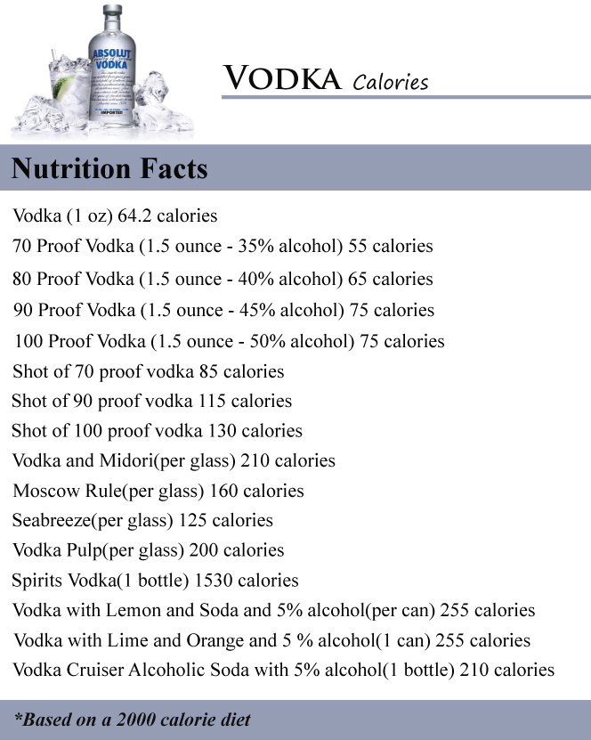 Vodka Calories