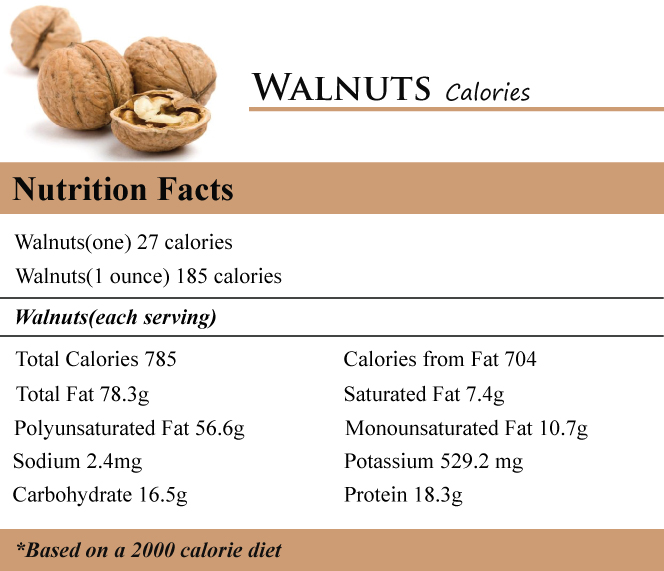 Walnuts Calories