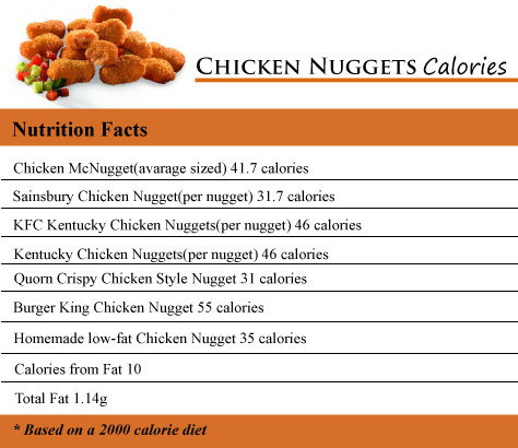 Chicken Nuggets Calories