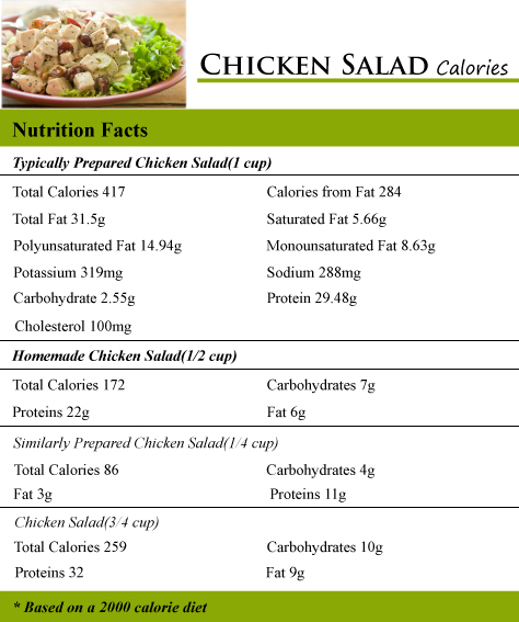 Chicken Salad Calories
