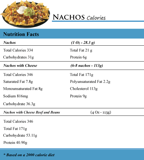 How Many Calories In Nachos