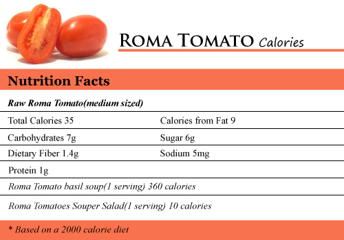 how many calories in a roma tomato how many calories counter