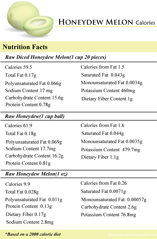 Honeydew Melon Calories