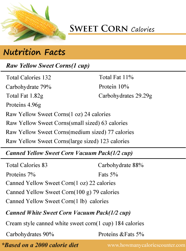 How Many Calories In Sweet Corn