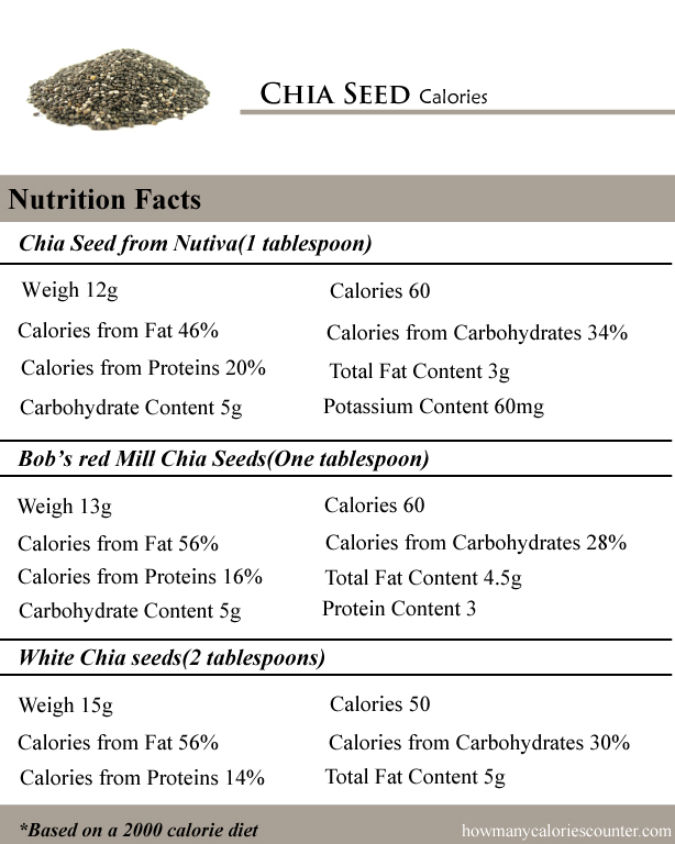 How Many Calories In Chia Seed How Many Calories Counter