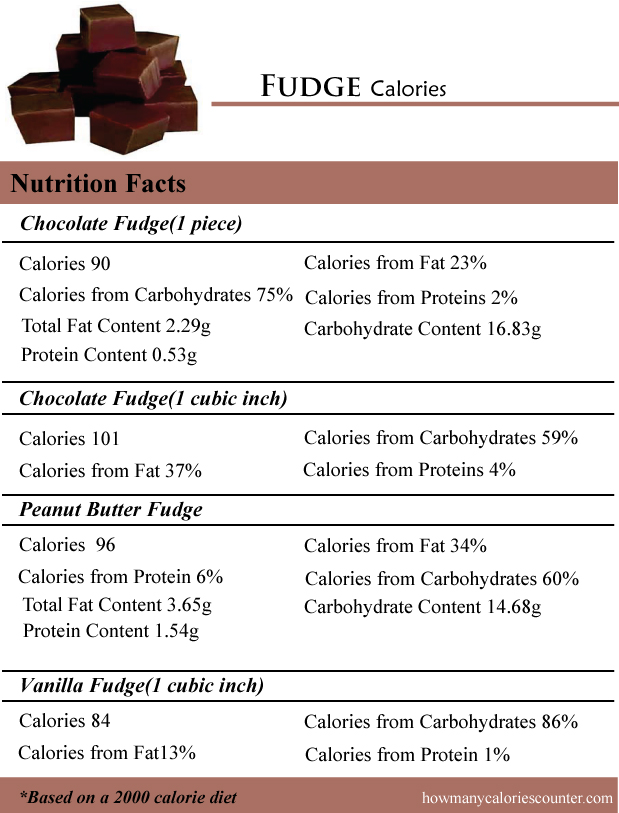 Fudge Calories