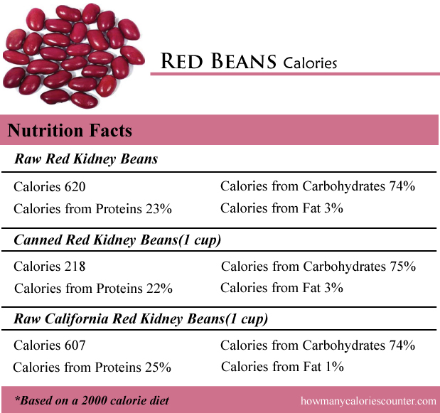 How Many Calories In Red Beans How Many Calories Counter