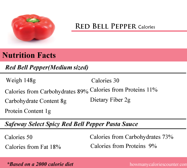 Red Bell Pepper Calories