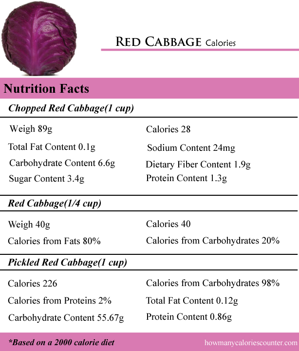 Red Cabbage Calories