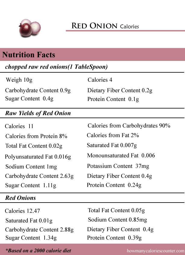 How Many Calories In Red Onion How Many Calories Counter