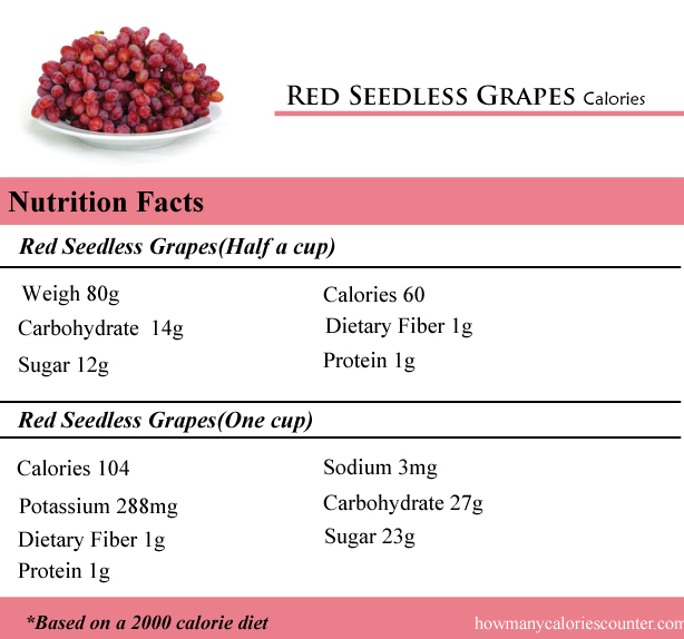 Red Seedless Grapes Calories