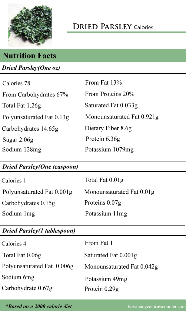 Calories in Dried Parsley
