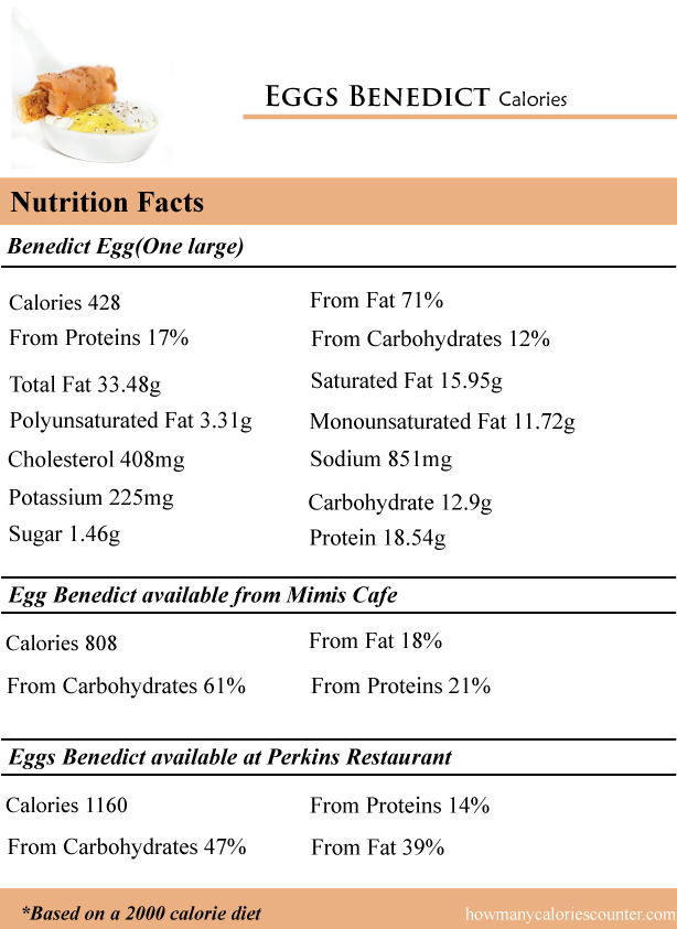 How Many Calories in Eggs Benedict
