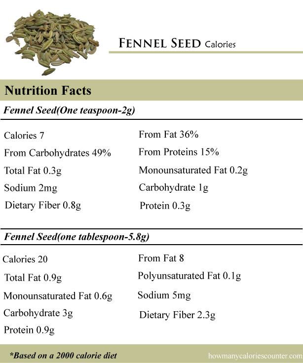 CaloriesinFennelSeed