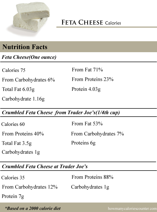 How Many Calories In Feta Cheese How Many Calories Counter