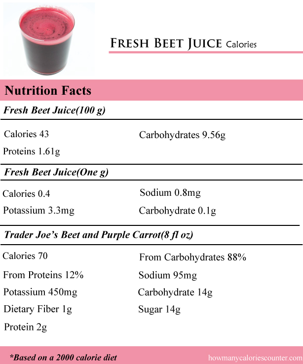 how many calories in fresh beet juice