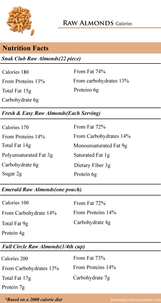 Calories in Raw Almonds