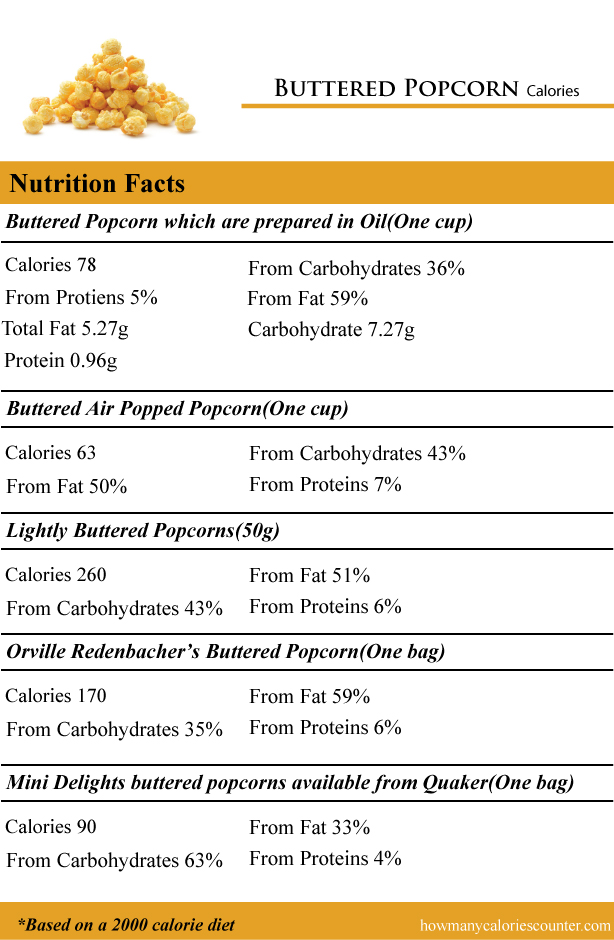 how many calories in buttered popcorn