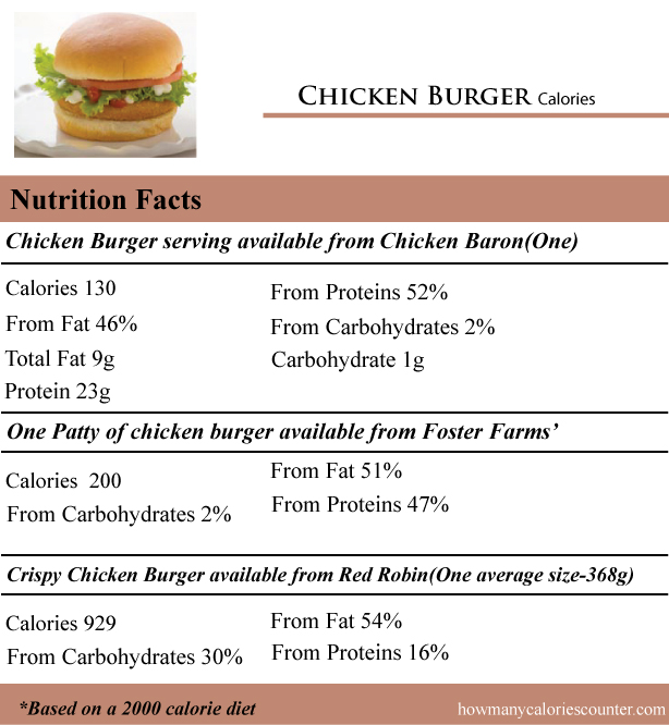 How Many Calories In Chicken Burger - How Many Calories -5393